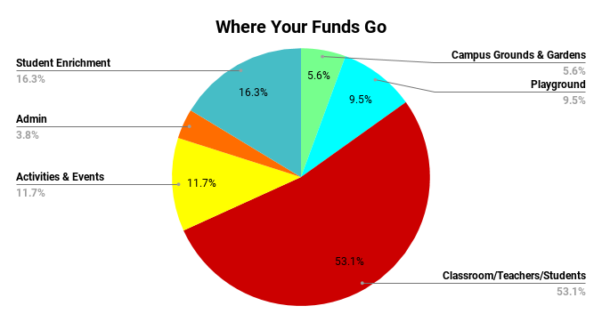 Where Your Funds Go (1)
